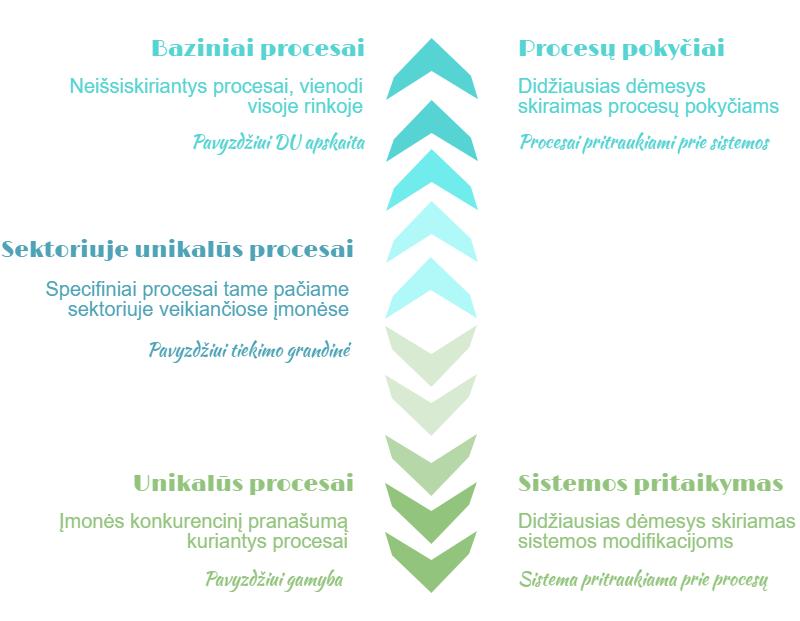 baziniai-unikalus-procesai