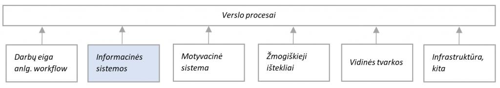 procesai